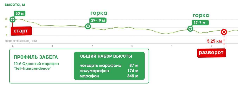 профиль трассы 10й Одесский марафон 2019